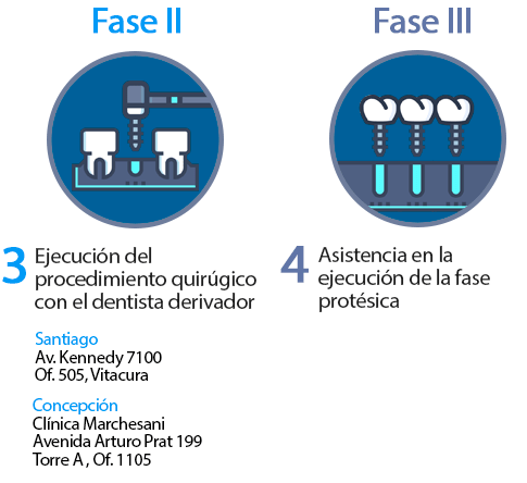 rograma de asistencia y resolución de casos complejos en implantología